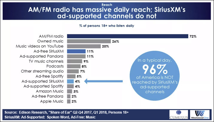 Despite Expansive Audience, SiriusXM Offers Little For Advertisers