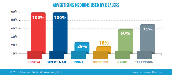 More Evidence That Radio Drives Consumers To Auto Dealers  | Story
