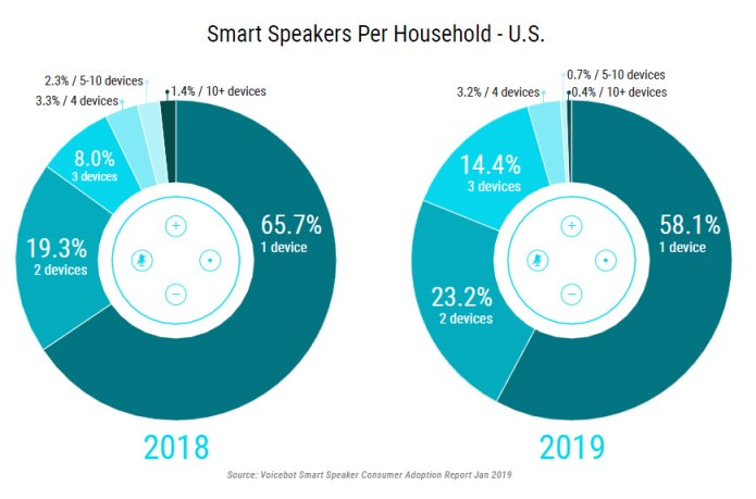 Survey: 40% Of Smart Speaker Owners Try Listening To