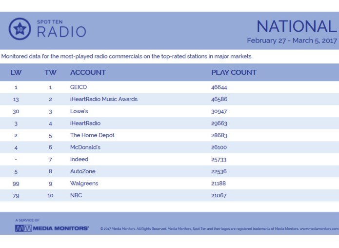 Lowe S Rises In Spot Count As List Bids Welcome To Ebay Story Insideradio Com